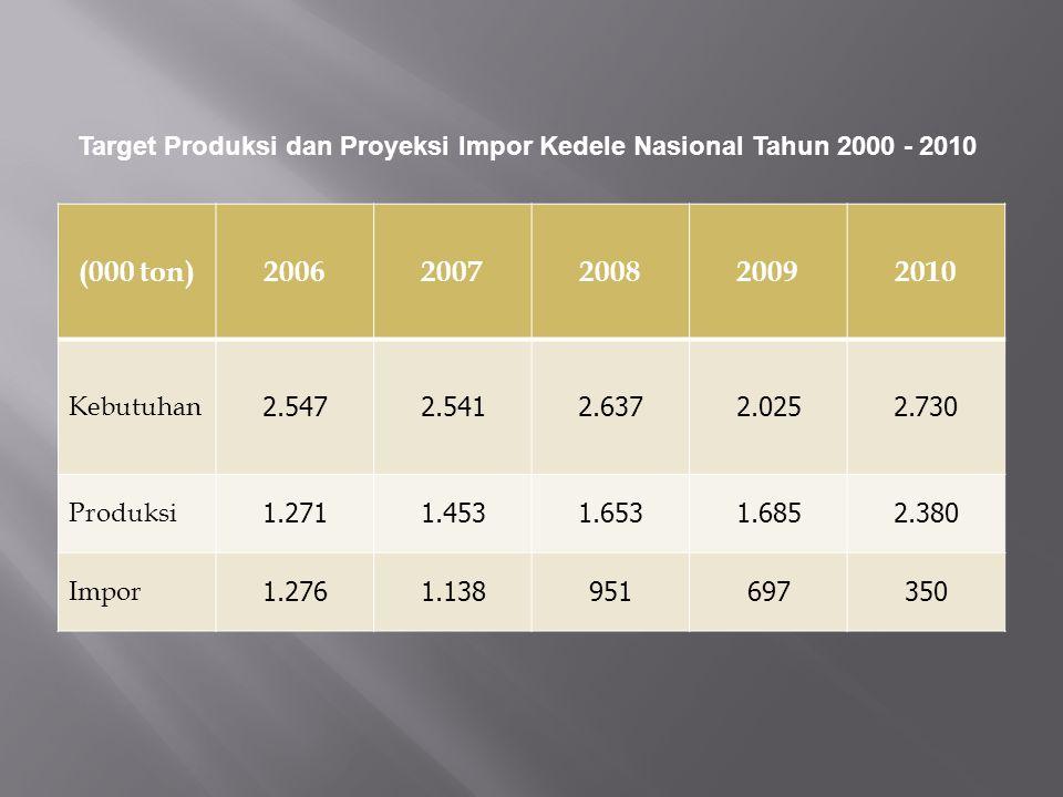(000 ton)20062007200820092010 Kebutuhan 2.5472.5412.6372.0252.730 Produksi 1.2711.4531.6531.6852.380 Impor 1.2761.138951697350 Target Produksi dan Pro