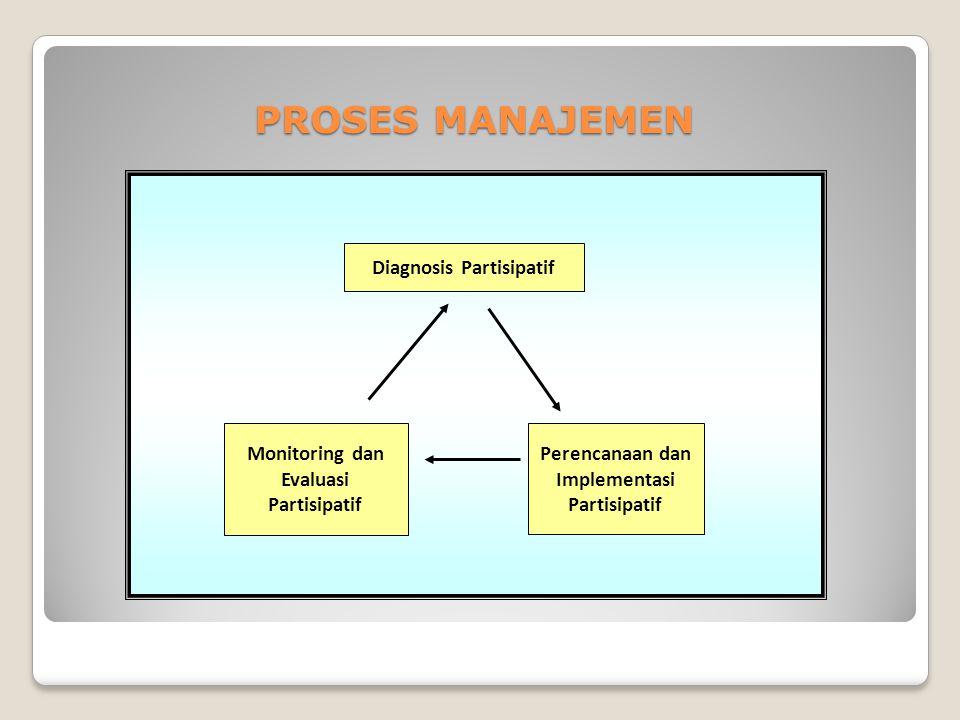 PROSES MANAJEMEN Monitoring dan Evaluasi Partisipatif Perencanaan dan Implementasi Partisipatif Diagnosis Partisipatif