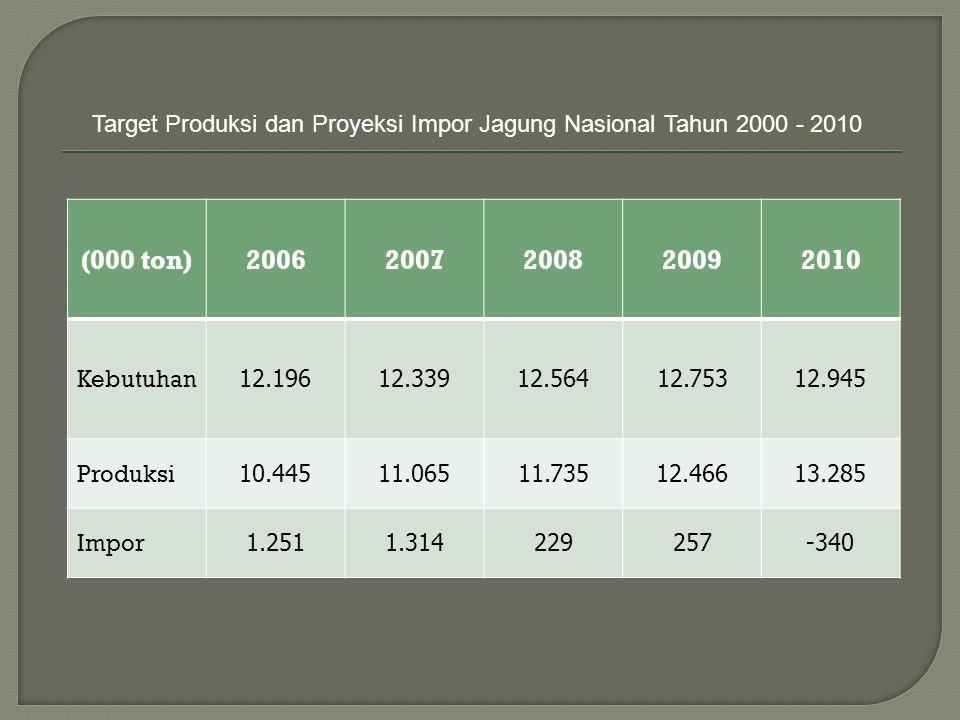 (000 ton)20062007200820092010 Kebutuhan 12.19612.33912.56412.75312.945 Produksi 10.44511.06511.73512.46613.285 Impor 1.2511.314229257-340 Target Produ