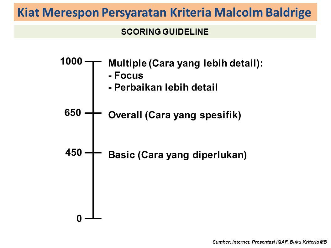 Kiat Merespon Persyaratan Kriteria Malcolm Baldrige SCORING GUIDELINE Sumber: Internet, Presentasi IQAF, Buku Kriteria MB 1000 650 450 0 Basic (Cara yang diperlukan) Overall (Cara yang spesifik) Multiple (Cara yang lebih detail): - Focus - Perbaikan lebih detail