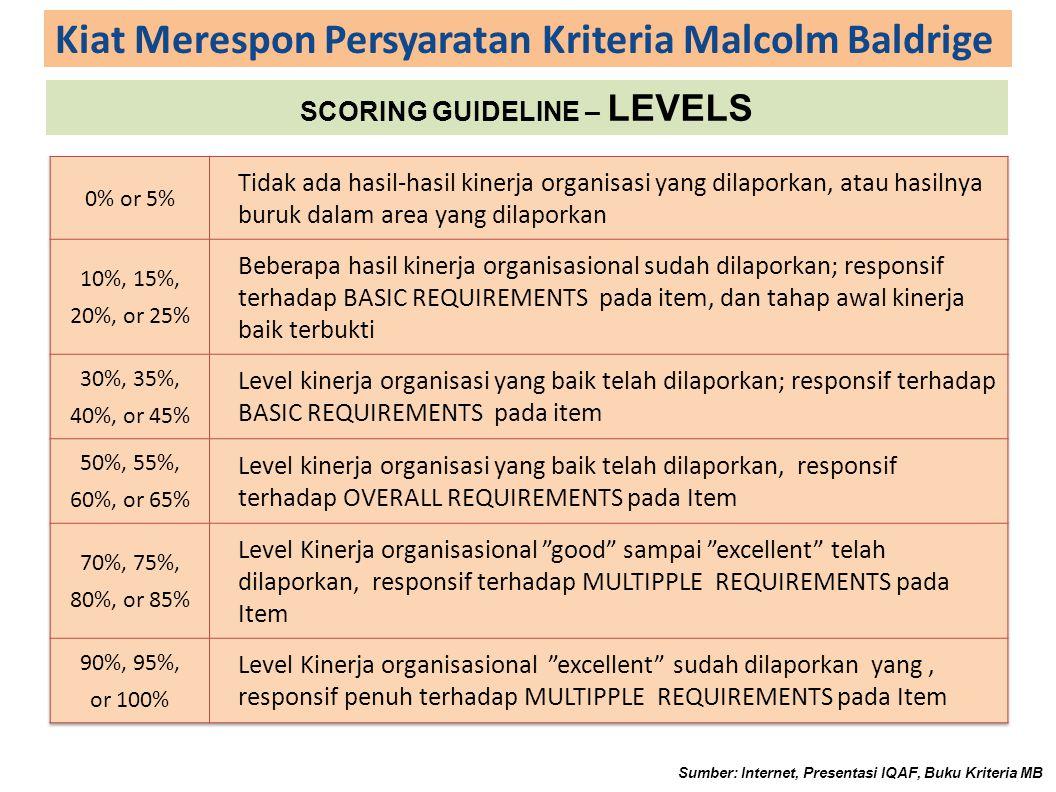 Kiat Merespon Persyaratan Kriteria Malcolm Baldrige SCORING GUIDELINE – LEVELS Sumber: Internet, Presentasi IQAF, Buku Kriteria MB