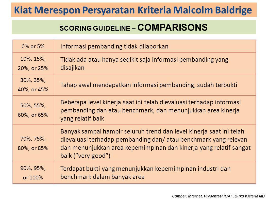 Kiat Merespon Persyaratan Kriteria Malcolm Baldrige SCORING GUIDELINE – COMPARISONS Sumber: Internet, Presentasi IQAF, Buku Kriteria MB