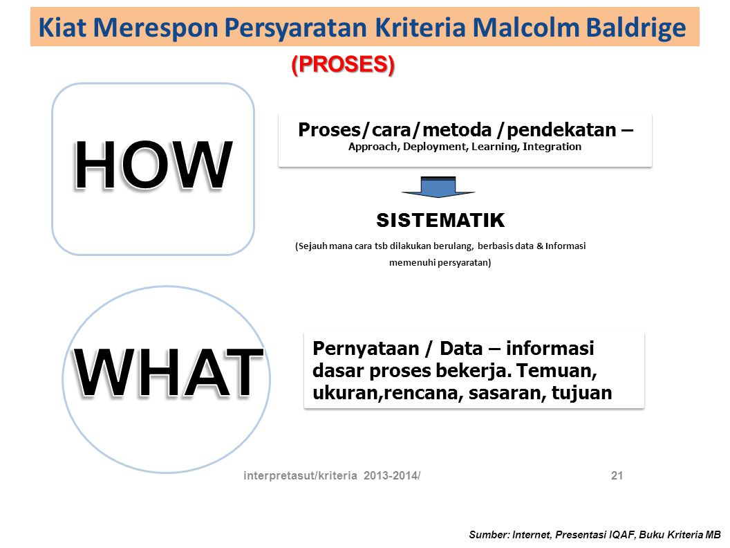 Kiat Merespon Persyaratan Kriteria Malcolm Baldrige Sumber: Internet, Presentasi IQAF, Buku Kriteria MB interpretasut/kriteria 2013-2014/21 Proses/car