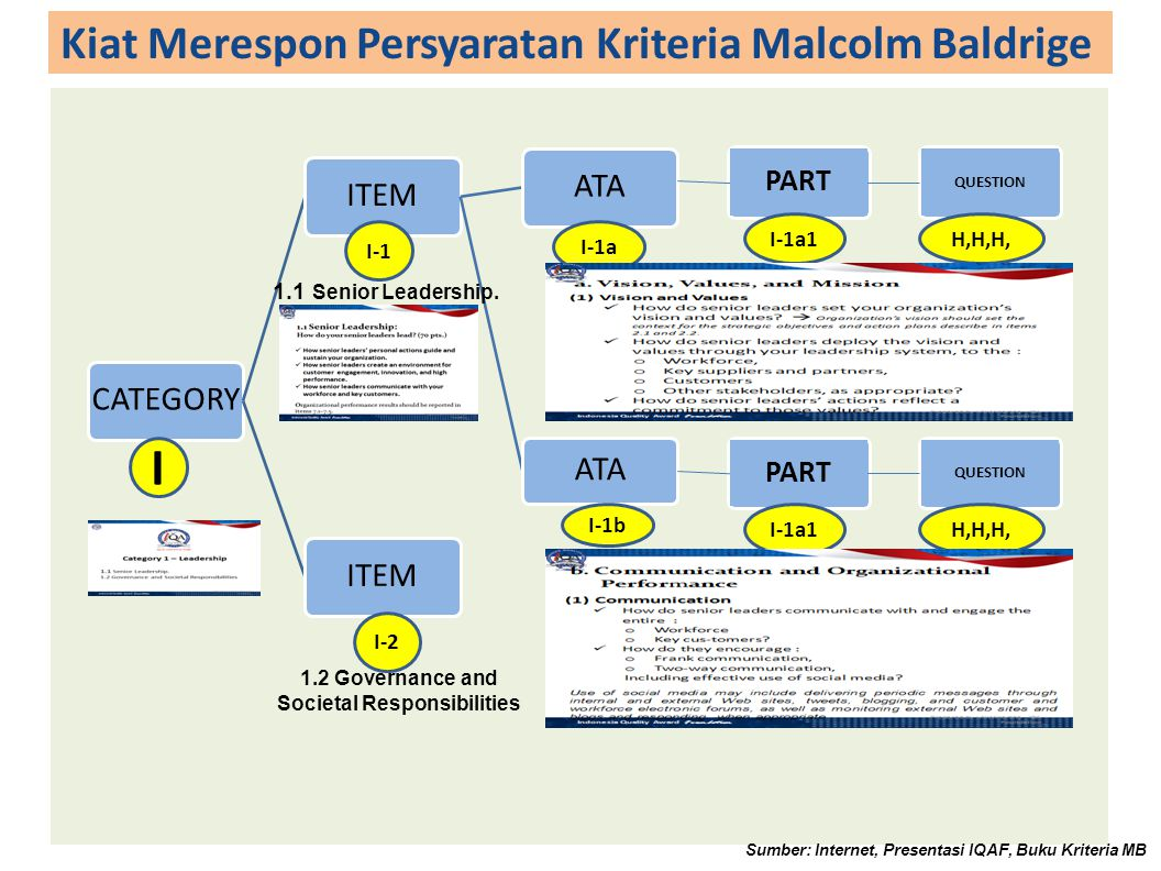 Kiat Merespon Persyaratan Kriteria Malcolm Baldrige Sumber: Internet, Presentasi IQAF, Buku Kriteria MB PART QUESTION I I-1 I-2 I-1a I-1b I-1a1H,H,H,