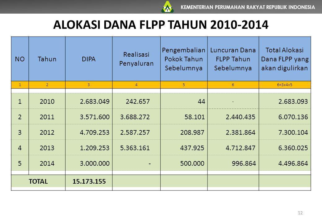 KEMENTERIAN PERUMAHAN RAKYAT REPUBLIK INDONESIA 12 ALOKASI DANA FLPP TAHUN 2010-2014 NOTahunDIPA Realisasi Penyaluran Pengembalian Pokok Tahun Sebelum