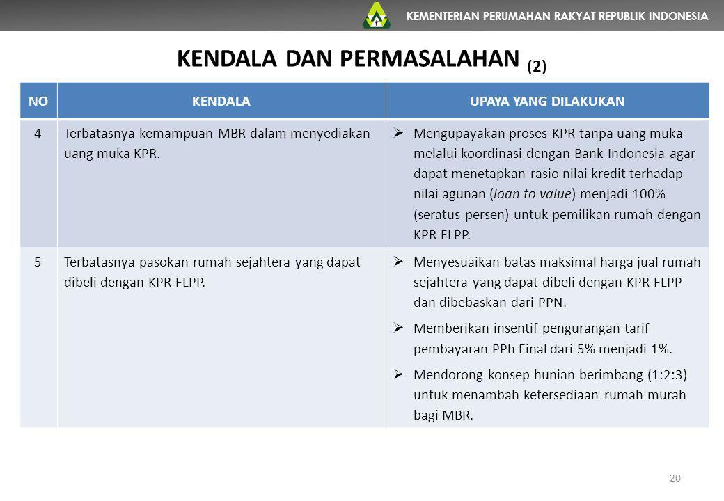 KEMENTERIAN PERUMAHAN RAKYAT REPUBLIK INDONESIA NOKENDALAUPAYA YANG DILAKUKAN 4 Terbatasnya kemampuan MBR dalam menyediakan uang muka KPR.  Mengupaya