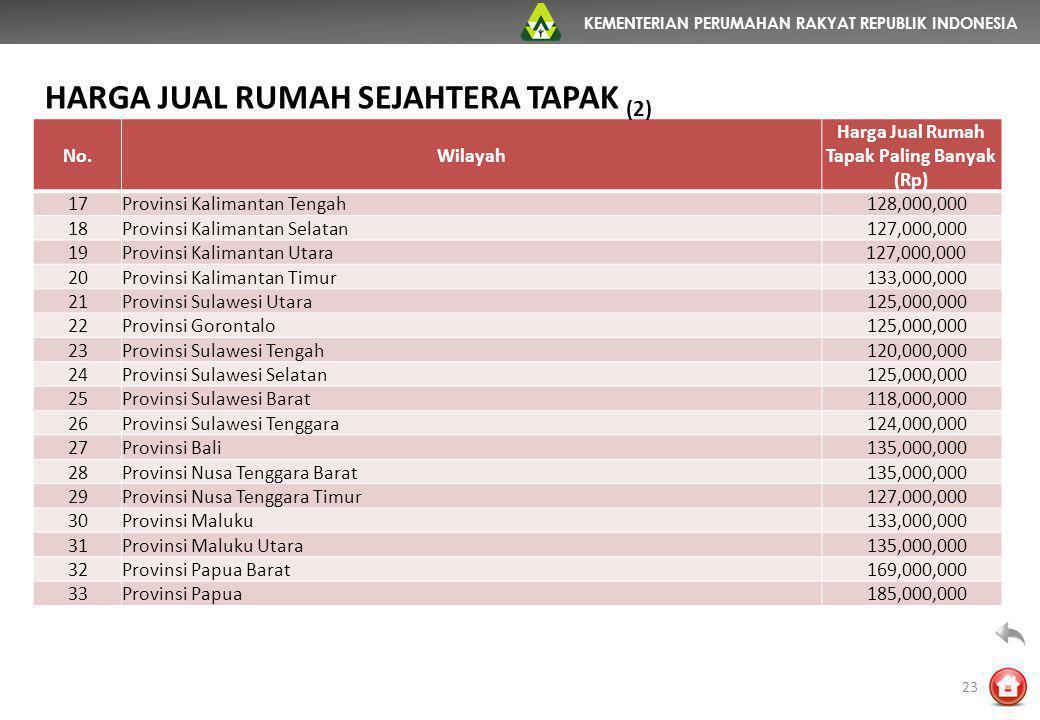 KEMENTERIAN PERUMAHAN RAKYAT REPUBLIK INDONESIA No.Wilayah Harga Jual Rumah Tapak Paling Banyak (Rp) 17Provinsi Kalimantan Tengah 128,000,000 18Provin