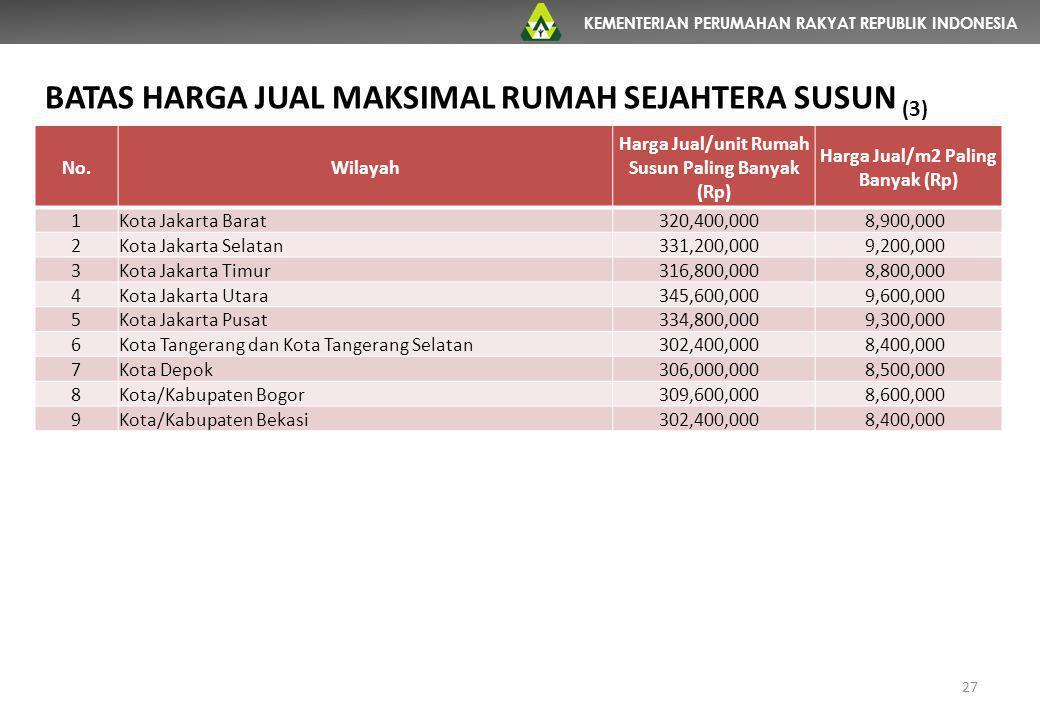 KEMENTERIAN PERUMAHAN RAKYAT REPUBLIK INDONESIA No.Wilayah Harga Jual/unit Rumah Susun Paling Banyak (Rp) Harga Jual/m2 Paling Banyak (Rp) 1Kota Jakar