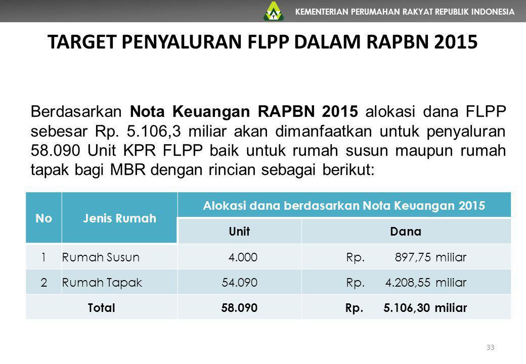 KEMENTERIAN PERUMAHAN RAKYAT REPUBLIK INDONESIA TARGET PENYALURAN FLPP DALAM RAPBN 2015 NoJenis Rumah Alokasi dana berdasarkan Nota Keuangan 2015 Unit