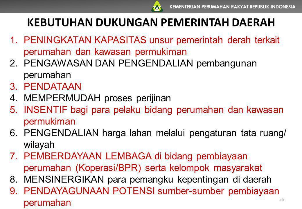 KEMENTERIAN PERUMAHAN RAKYAT REPUBLIK INDONESIA 35 1.PENINGKATAN KAPASITAS unsur pemerintah derah terkait perumahan dan kawasan permukiman 2.PENGAWASA