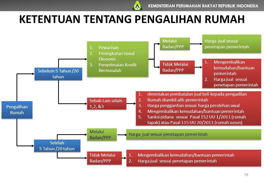 KEMENTERIAN PERUMAHAN RAKYAT REPUBLIK INDONESIA KETENTUAN TENTANG PENGALIHAN RUMAH 39 Pengalihan Rumah Sebelum 5 Tahun /20 tahun Setelah 5 Tahun /20 t
