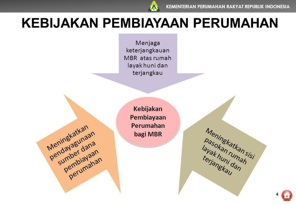 KEMENTERIAN PERUMAHAN RAKYAT REPUBLIK INDONESIA Menjaga keterjangkauan MBR atas rumah layak huni dan terjangkau Meningkatkan sisi pasokan rumah layak