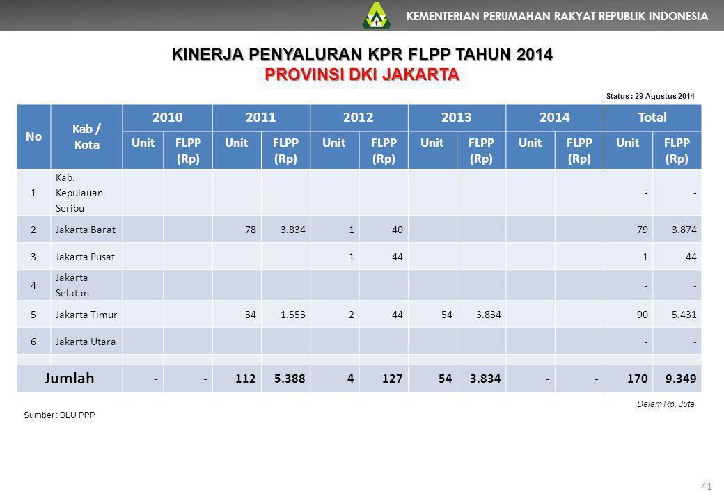 KEMENTERIAN PERUMAHAN RAKYAT REPUBLIK INDONESIA 41 No Kab / Kota 20102011201220132014Total UnitFLPP (Rp) UnitFLPP (Rp) UnitFLPP (Rp) UnitFLPP (Rp) Uni