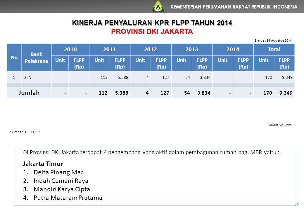 KEMENTERIAN PERUMAHAN RAKYAT REPUBLIK INDONESIA 42 No Bank Pelaksana 20102011201220132014Total UnitFLPP (Rp) UnitFLPP (Rp) UnitFLPP (Rp) UnitFLPP (Rp)