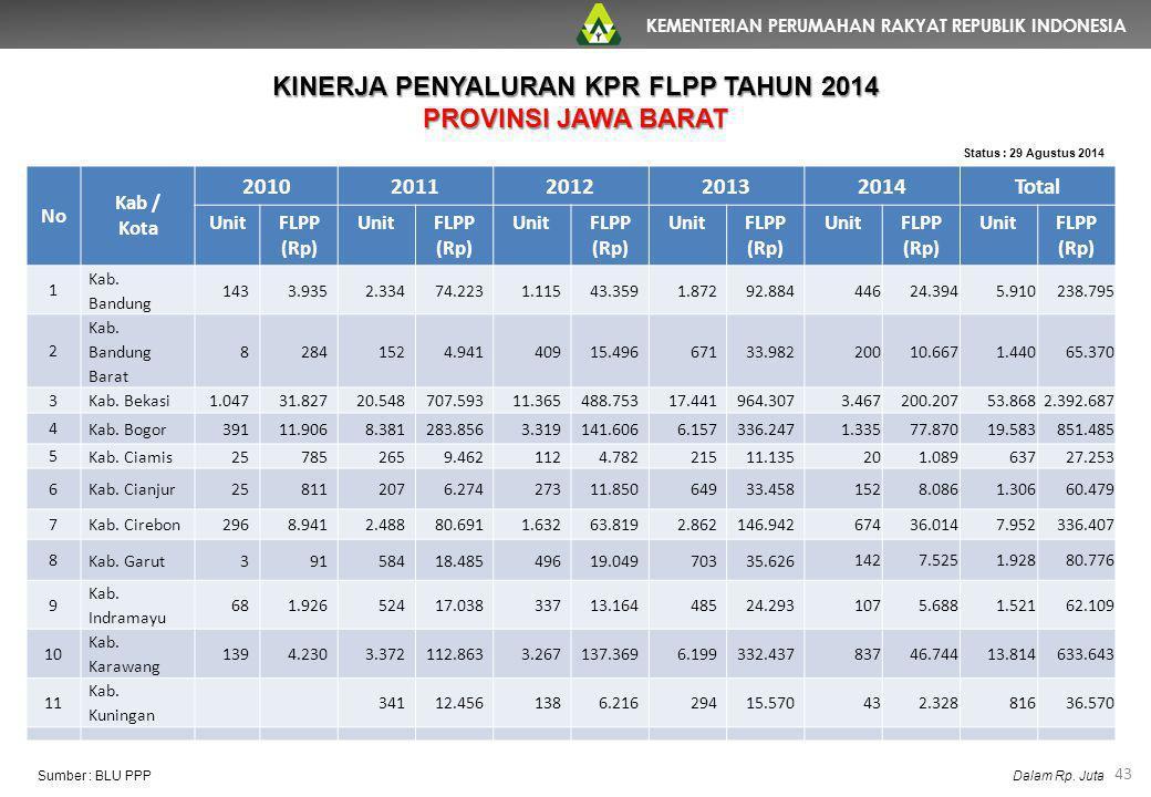 KEMENTERIAN PERUMAHAN RAKYAT REPUBLIK INDONESIA 43 No Kab / Kota 20102011201220132014Total UnitFLPP (Rp) UnitFLPP (Rp) UnitFLPP (Rp) UnitFLPP (Rp) Uni