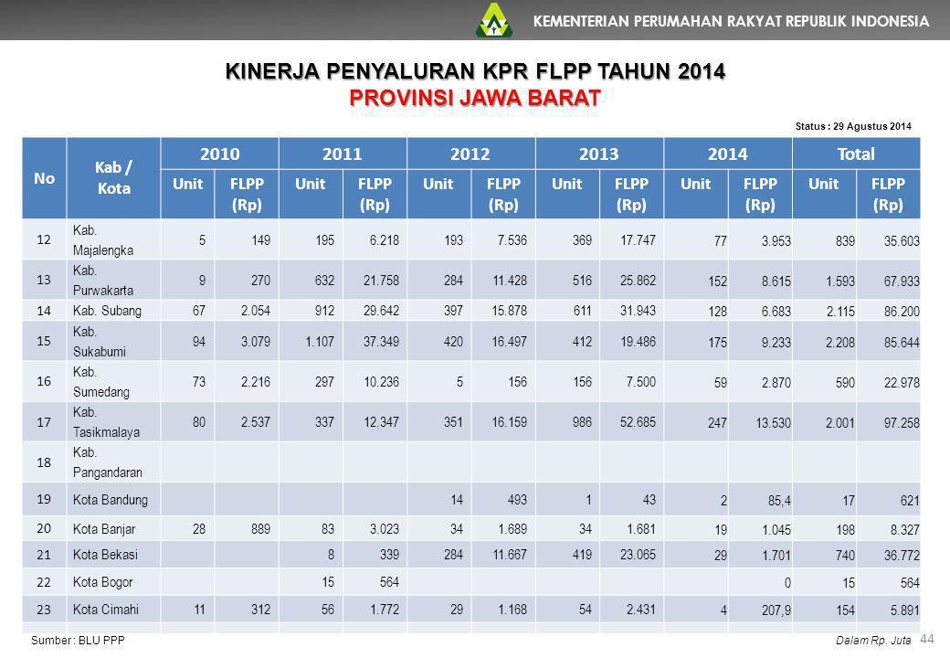 KEMENTERIAN PERUMAHAN RAKYAT REPUBLIK INDONESIA 44 No Kab / Kota 20102011201220132014Total UnitFLPP (Rp) UnitFLPP (Rp) UnitFLPP (Rp) UnitFLPP (Rp) Uni