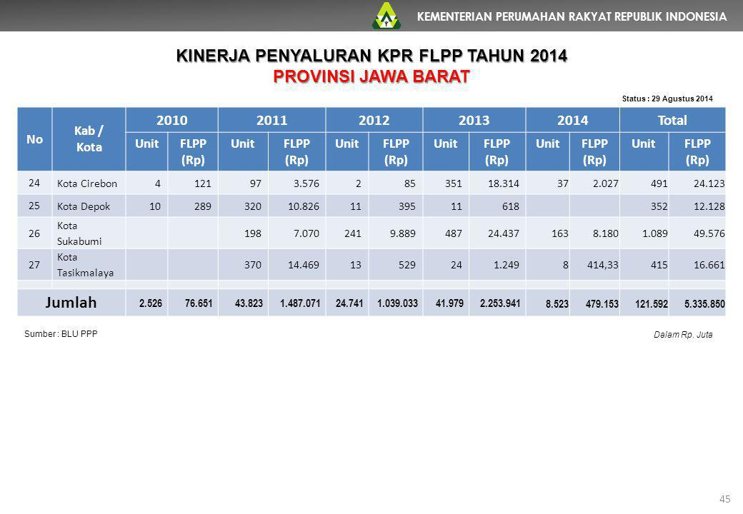 KEMENTERIAN PERUMAHAN RAKYAT REPUBLIK INDONESIA 45 No Kab / Kota 20102011201220132014Total UnitFLPP (Rp) UnitFLPP (Rp) UnitFLPP (Rp) UnitFLPP (Rp) Uni
