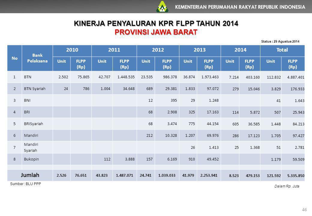 KEMENTERIAN PERUMAHAN RAKYAT REPUBLIK INDONESIA 46 No Bank Pelaksana 20102011201220132014Total UnitFLPP (Rp) UnitFLPP (Rp) UnitFLPP (Rp) UnitFLPP (Rp)