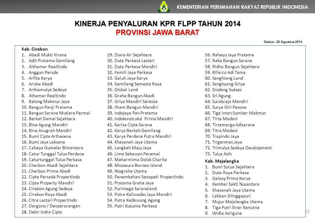 KEMENTERIAN PERUMAHAN RAKYAT REPUBLIK INDONESIA 52 Status : 29 Agustus 2014 Kab. Cirebon 1.Abadi Mukti Kirana 2.Adit Pratama Gemilang 3.Althamar Realt