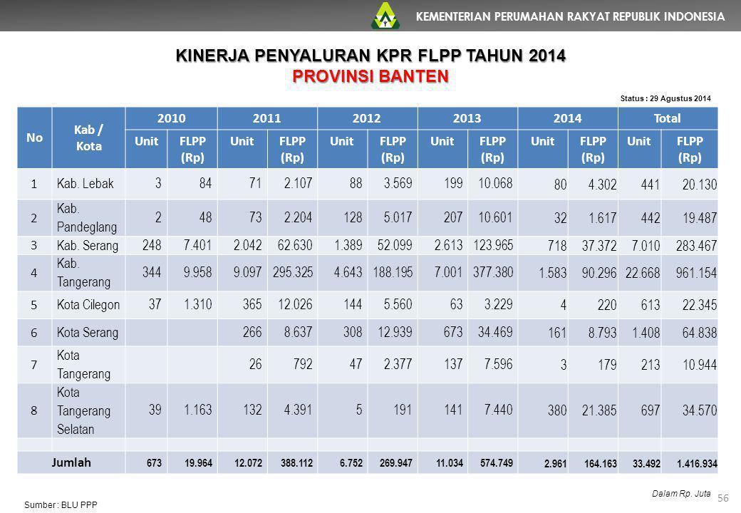 KEMENTERIAN PERUMAHAN RAKYAT REPUBLIK INDONESIA 56 No Kab / Kota 20102011201220132014Total UnitFLPP (Rp) UnitFLPP (Rp) UnitFLPP (Rp) UnitFLPP (Rp) Uni