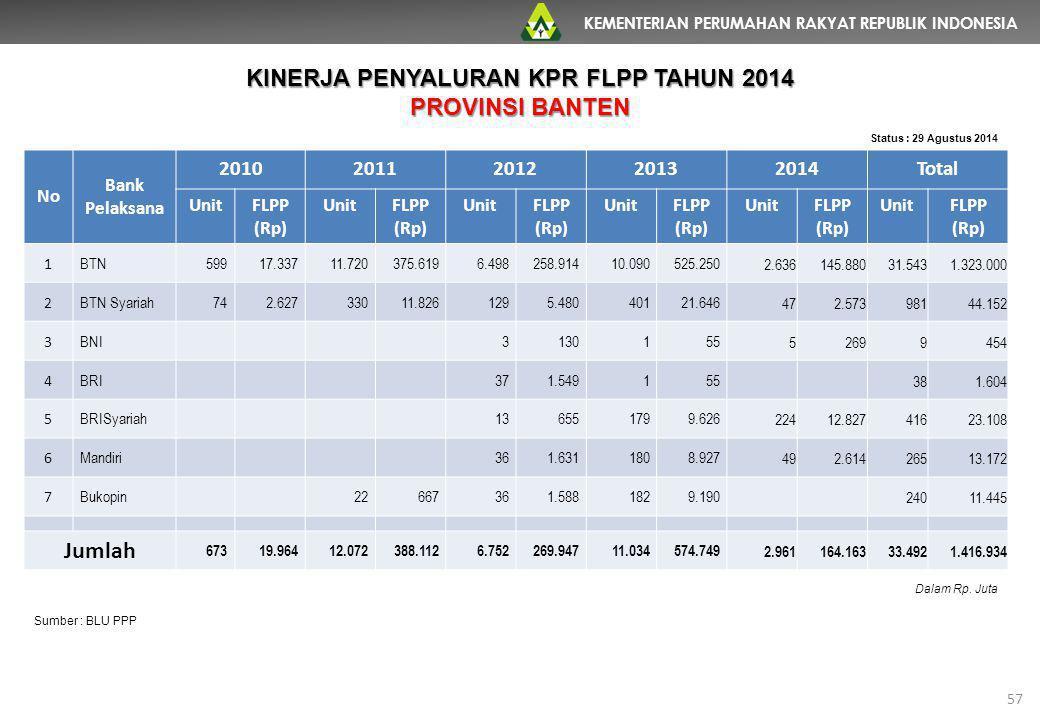 KEMENTERIAN PERUMAHAN RAKYAT REPUBLIK INDONESIA 57 No Bank Pelaksana 20102011201220132014Total UnitFLPP (Rp) UnitFLPP (Rp) UnitFLPP (Rp) UnitFLPP (Rp)