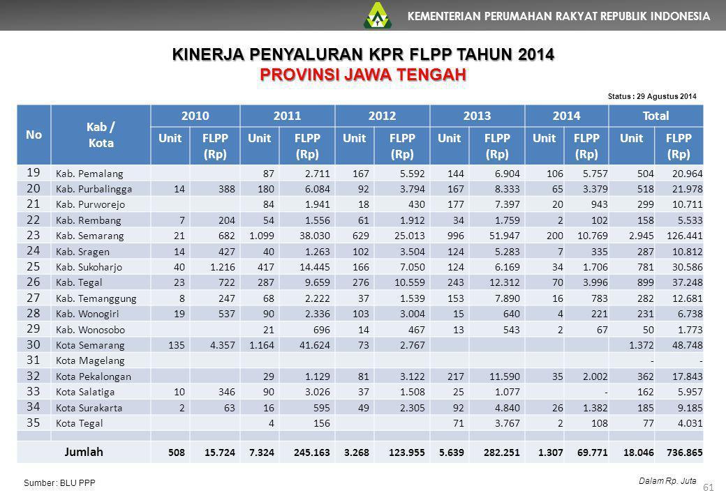 KEMENTERIAN PERUMAHAN RAKYAT REPUBLIK INDONESIA 61 No Kab / Kota 20102011201220132014Total UnitFLPP (Rp) UnitFLPP (Rp) UnitFLPP (Rp) UnitFLPP (Rp) Uni
