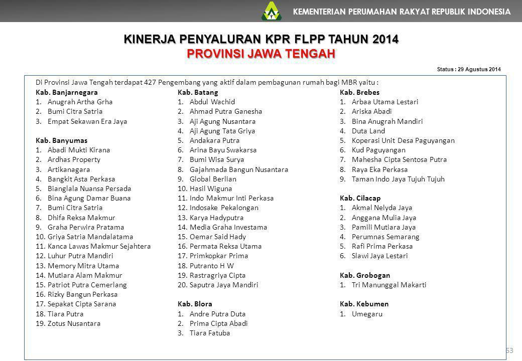 KEMENTERIAN PERUMAHAN RAKYAT REPUBLIK INDONESIA 63 Status : 29 Agustus 2014 Di Provinsi Jawa Tengah terdapat 427 Pengembang yang aktif dalam pembaguna