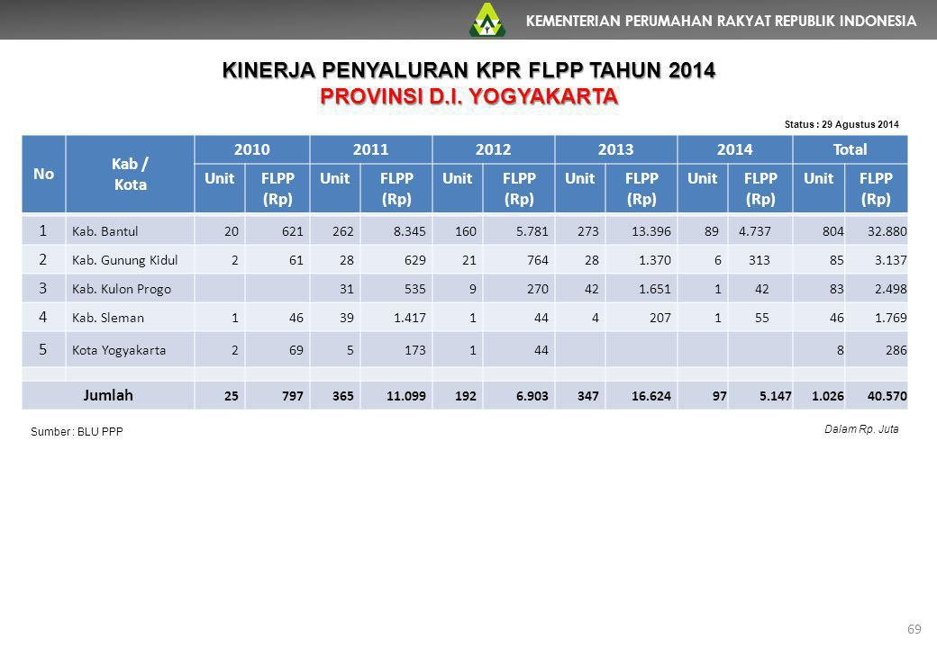 KEMENTERIAN PERUMAHAN RAKYAT REPUBLIK INDONESIA 69 No Kab / Kota 20102011201220132014Total UnitFLPP (Rp) UnitFLPP (Rp) UnitFLPP (Rp) UnitFLPP (Rp) Uni
