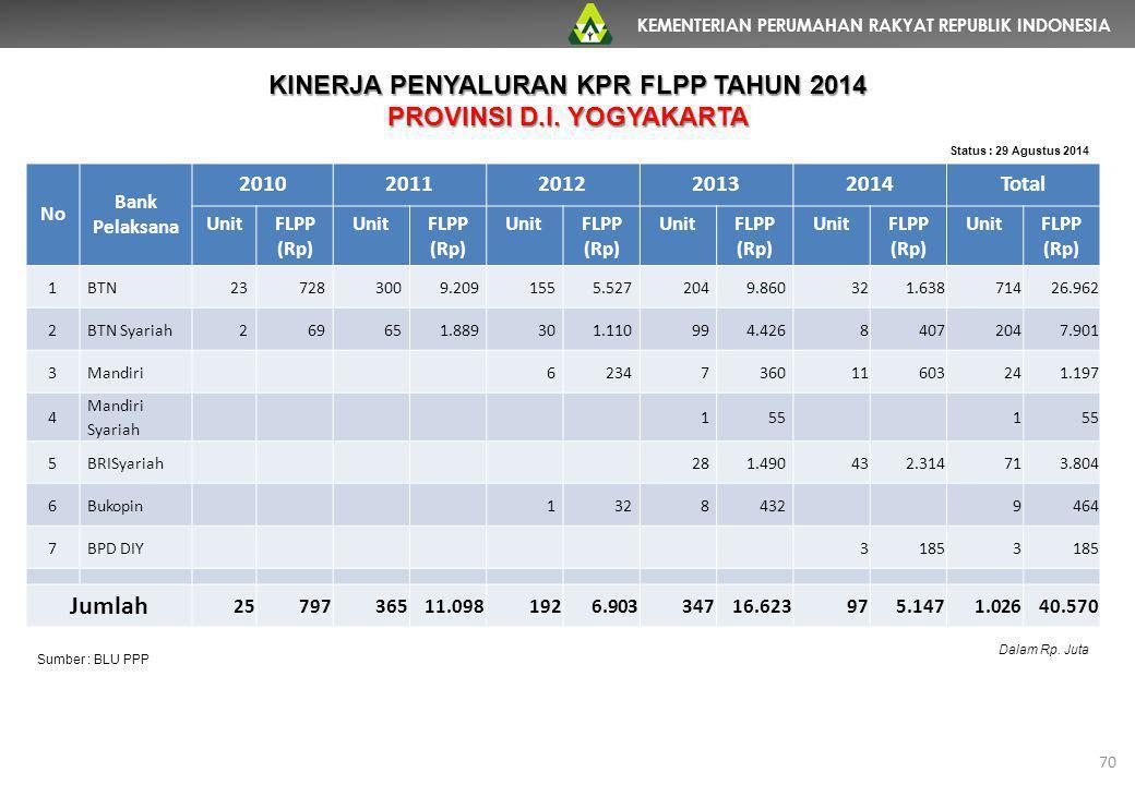 KEMENTERIAN PERUMAHAN RAKYAT REPUBLIK INDONESIA 70 No Bank Pelaksana 20102011201220132014Total UnitFLPP (Rp) UnitFLPP (Rp) UnitFLPP (Rp) UnitFLPP (Rp)