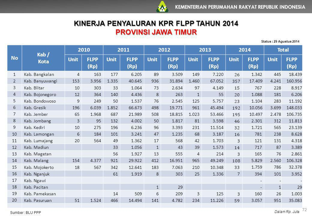 KEMENTERIAN PERUMAHAN RAKYAT REPUBLIK INDONESIA 72 No Kab / Kota 20102011201220132014Total UnitFLPP (Rp) UnitFLPP (Rp) UnitFLPP (Rp) UnitFLPP (Rp) Uni