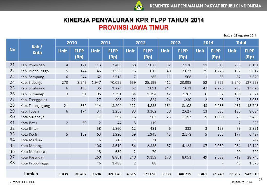 KEMENTERIAN PERUMAHAN RAKYAT REPUBLIK INDONESIA 73 No Kab / Kota 20102011201220132014Total UnitFLPP (Rp) UnitFLPP (Rp) UnitFLPP (Rp) UnitFLPP (Rp) Uni