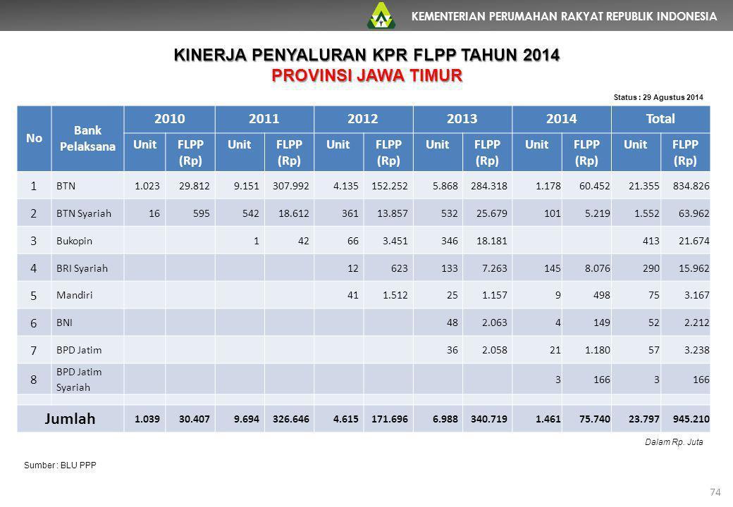 KEMENTERIAN PERUMAHAN RAKYAT REPUBLIK INDONESIA 74 No Bank Pelaksana 20102011201220132014Total UnitFLPP (Rp) UnitFLPP (Rp) UnitFLPP (Rp) UnitFLPP (Rp)