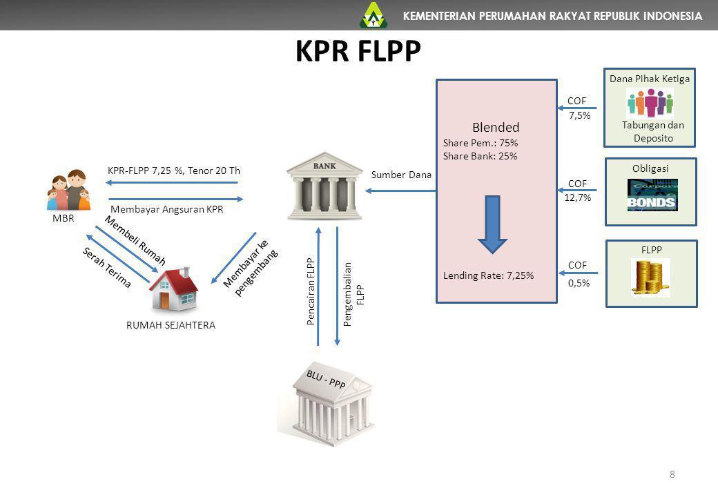 KEMENTERIAN PERUMAHAN RAKYAT REPUBLIK INDONESIA NOKENDALAUPAYA YANG DILAKUKAN 1 Kekurangan penyediaan dana FLPP dari APBN sesuai target RPJMN 2010-2014, dimana dana dalam yang tersedia dalam APBN 2010-2014 hanya mampu membiayai 431.923 unit atau sebesar 32% dari target RPJMN 2010-2014  Mengoordinasikan kekurangan dana FLPP dengan Kementerian Keuangan 2 Program KPR perumahan bersubsidi melalui FLPP belum terinformasi secara luas kepada MBR baik dari sisi supply (pasokan) maupun pada sisi demand (permintaan)  Menyelenggarakan pameran rumah sejahtera yang dapat dibeli dengan KPR-FLPP di berbagai kota strategis di seluruh Indonesia 3Hambatan dalam proses KPR sebagai dampak ketentuan sertifikasi sesuai Peraturan Kepala BPN RI Nomor 2 Tahun 2013  Mengupayakan penyederhanaan proses sertipikasi tanah melalui koordinasi dengan BPN agar penerapan Peraturan Kepala BPN RI Nomor 2 Tahun 2013 dapat dikecualikan untuk tanah yang di atasnya dibangun rumah sederhana.