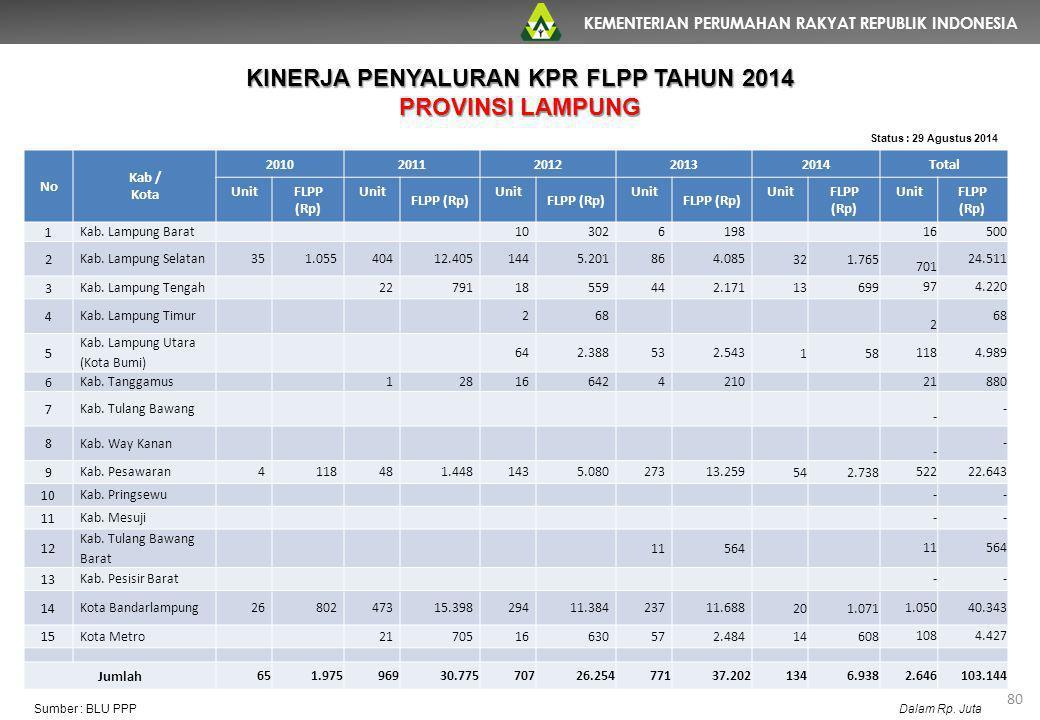 KEMENTERIAN PERUMAHAN RAKYAT REPUBLIK INDONESIA 80 No Kab / Kota 20102011201220132014Total UnitFLPP (Rp) Unit FLPP (Rp) Unit FLPP (Rp) Unit FLPP (Rp)
