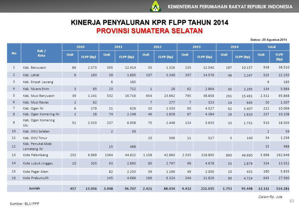 KEMENTERIAN PERUMAHAN RAKYAT REPUBLIK INDONESIA 83 No Kab / Kota 20102011201220132014Total Unit FLPP (Rp) Unit FLPP (Rp) Unit FLPP (Rp) Unit FLPP (Rp)