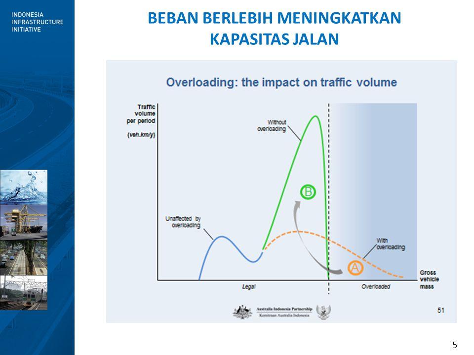6 REKOMENDASI (1) Kebijakan Jangka Pendek Solusi ini tidak optimal untuk jangka panjang Dengan kondisi eksisting perkerasan jalan yang kurang baik dipaksa melayani angkutan muatan berlebih...akan meningkatkan biaya perbaikan jalan yang mahal..