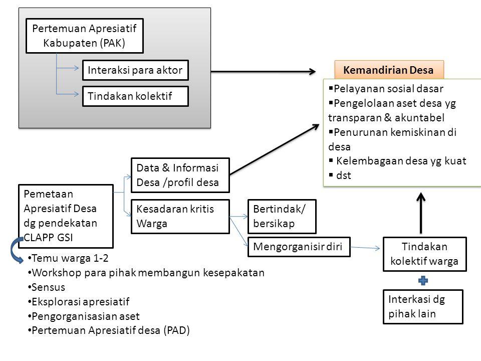 Pemetaan Apresiatif Desa dg pendekatan CLAPP GSI Temu warga 1-2 Workshop para pihak membangun kesepakatan Sensus Eksplorasi apresiatif Pengorganisasia