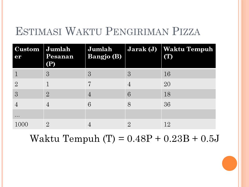 E STIMASI W AKTU P ENGIRIMAN P IZZA Custom er Jumlah Pesanan (P) Jumlah Bangjo (B) Jarak (J)Waktu Tempuh (T) 133316 217420 324618 446836... 100024212