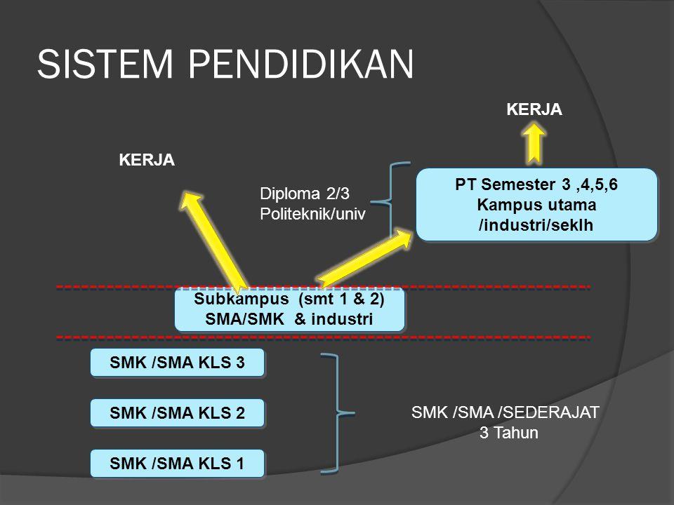 SISTEM PENDIDIKAN SMK /SMA KLS 1 SMK /SMA KLS 2 SMK /SMA KLS 3 Subkampus (smt 1 & 2) SMA/SMK & industri Subkampus (smt 1 & 2) SMA/SMK & industri PT Semester 3,4,5,6 Kampus utama /industri/seklh PT Semester 3,4,5,6 Kampus utama /industri/seklh SMK /SMA /SEDERAJAT 3 Tahun Diploma 2/3 Politeknik/univ KERJA