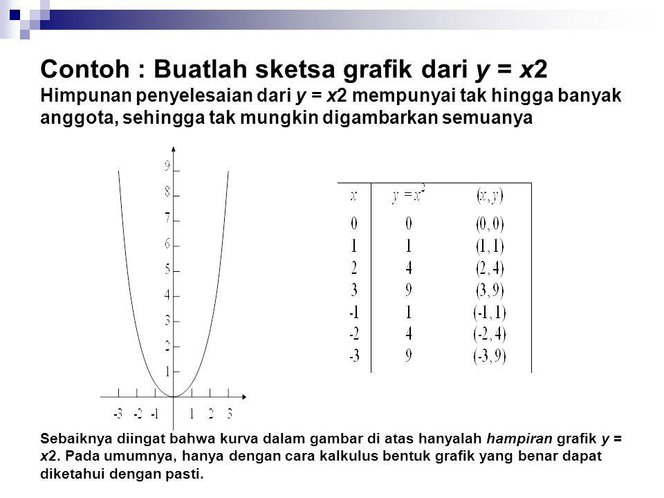 Contoh : Buatlah sketsa grafik dari y = x2 Himpunan penyelesaian dari y = x2 mempunyai tak hingga banyak anggota, sehingga tak mungkin digambarkan sem