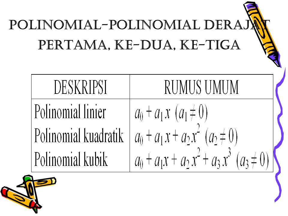 Polinomial-polinomial derajat pertama, ke-dua, ke-tiga