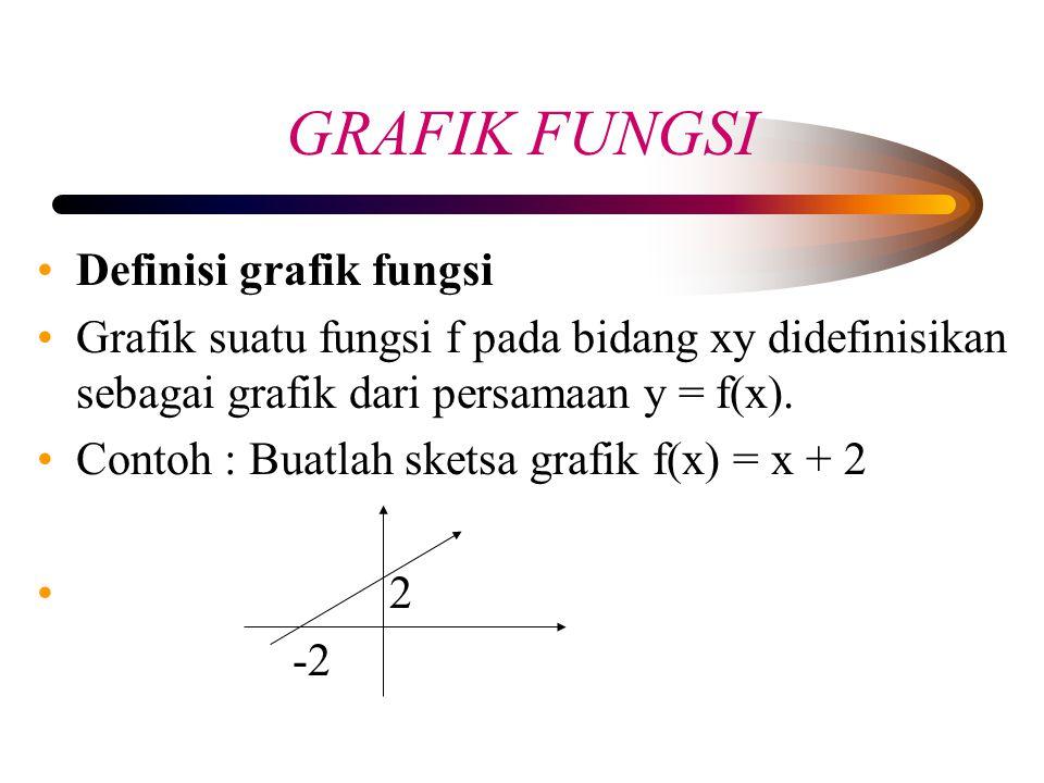 GRAFIK FUNGSI Definisi grafik fungsi Grafik suatu fungsi f pada bidang xy didefinisikan sebagai grafik dari persamaan y = f(x). Contoh : Buatlah skets