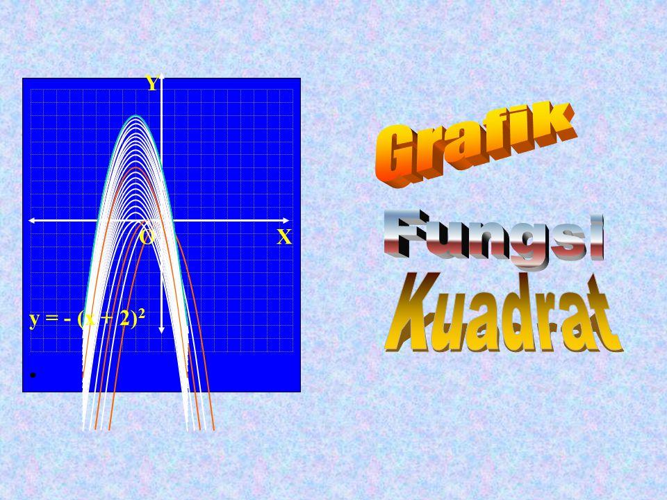 Grafik y = – (x – 3) 2 +2 Grafik y = –(x – 3) 2 X Y O(0,0) Perhatikan kembali grafik y = – x 2 Berdasar langkah sebelumnya maka untuk memperoleh grafiknya dari grafik y = x 2 : Geserlah grafik y = x 2 ke kanan sejauh p = 3 satuan dan ke atas sejauh q = 2 satuan Grafik y = – a(x – p) 2 + q Titik baliknya (3, 2) y = x 2 Grafik y =–(x–3) 2 +2 33333 22222