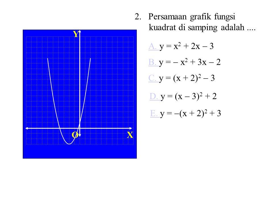XO Y Sayang, jawab Anda salah lagi. Grafik diperoleh dari grafik y = x 2 Digeser ke kanan 3 satuan y = (x  3) 2 Digeser ke atas 2 satuan Perhatikan c