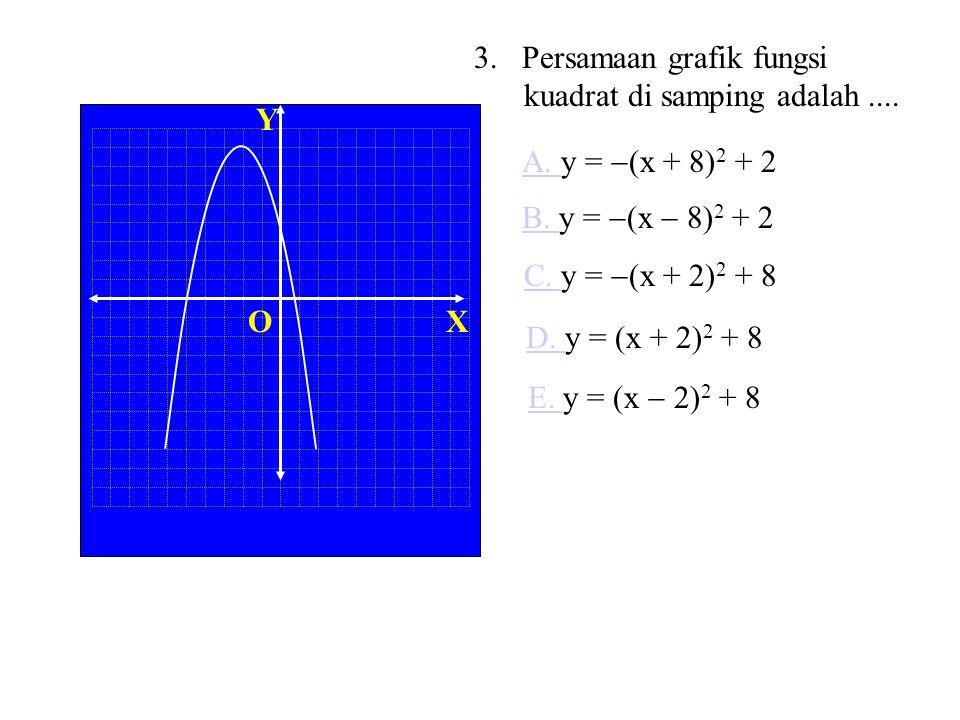 XO Y Sayang, jawab Anda salah lagi. Grafik diperoleh dari grafik y = x 2 Digeser ke kiri 2 satuan y = (x + 2) 2 Digeser ke bawah 3 satuan Perhatikan c