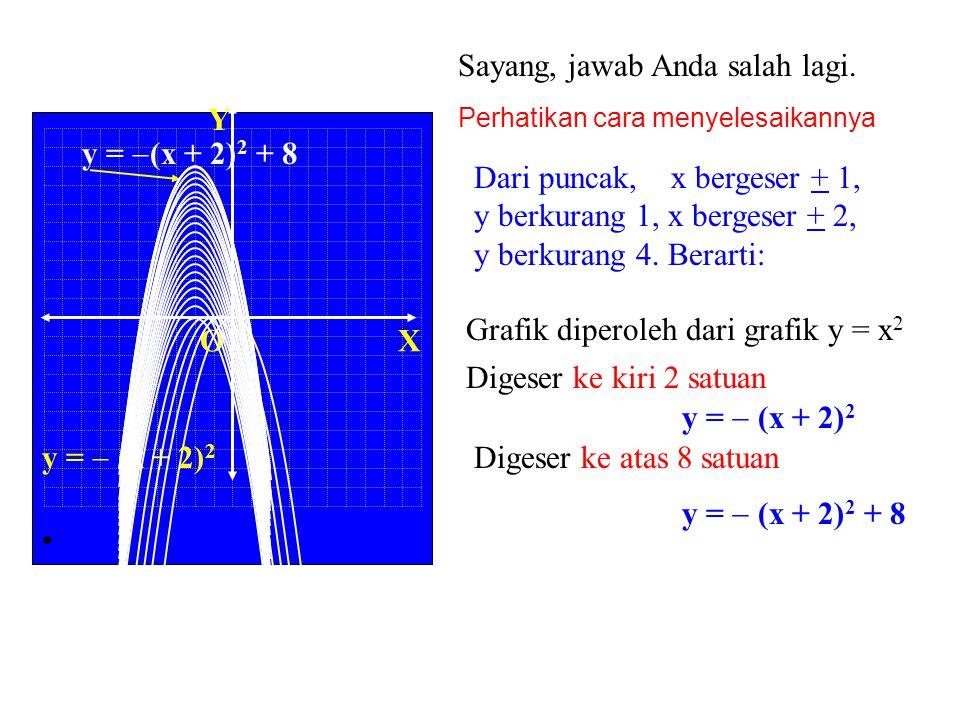 Sayang, masih belum benar. Kerjakan sekali lagi! XO Y 3. Persamaan grafik fungsi kuadrat di samping adalah.... B. B. y =  (x  8) 2 + 2 C. y =  (x +