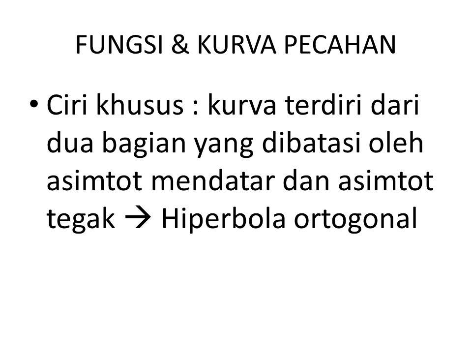 FUNGSI & KURVA PECAHAN Ciri khusus : kurva terdiri dari dua bagian yang dibatasi oleh asimtot mendatar dan asimtot tegak  Hiperbola ortogonal