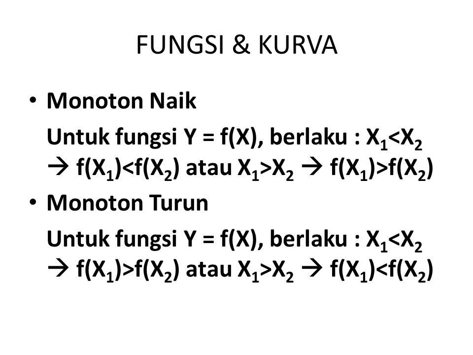 FUNGSI & KURVA Monoton Naik Untuk fungsi Y = f(X), berlaku : X 1 X 2  f(X 1 )>f(X 2 ) Monoton Turun Untuk fungsi Y = f(X), berlaku : X 1 f(X 2 ) atau X 1 >X 2  f(X 1 )<f(X 2 )