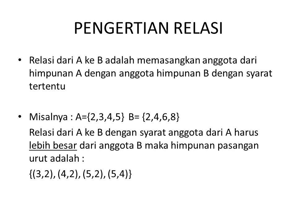 PENGERTIAN RELASI Relasi dari A ke B adalah memasangkan anggota dari himpunan A dengan anggota himpunan B dengan syarat tertentu Misalnya : A={2,3,4,5} B= {2,4,6,8} Relasi dari A ke B dengan syarat anggota dari A harus lebih besar dari anggota B maka himpunan pasangan urut adalah : {(3,2), (4,2), (5,2), (5,4)}