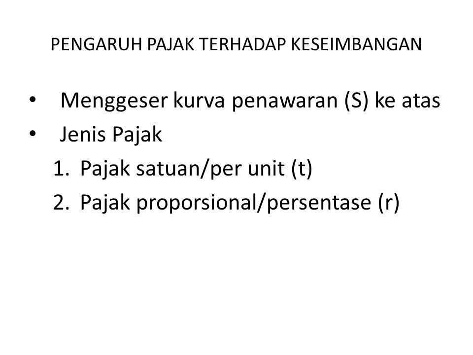 PENGARUH PAJAK TERHADAP KESEIMBANGAN Menggeser kurva penawaran (S) ke atas Jenis Pajak 1.Pajak satuan/per unit (t) 2.Pajak proporsional/persentase (r)